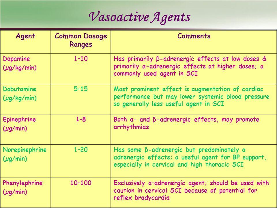Vasoactive Agents AgentCommon Dosage Ranges Comments Dopamine (µg/kg/min) 1–10Has primarily β-adrenergic effects at low doses & primarily α-adrenergic