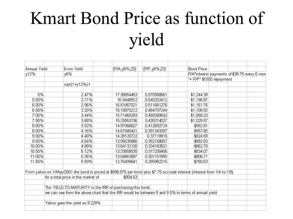 Kmart Bond Price as function of yield