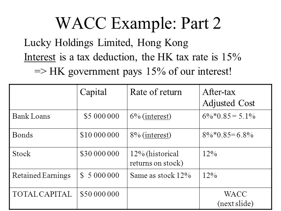 WACC Example: Part 2 Lucky Holdings Limited, Hong Kong Interest is a tax deduction, the HK tax rate is 15% => HK government pays 15% of our interest.