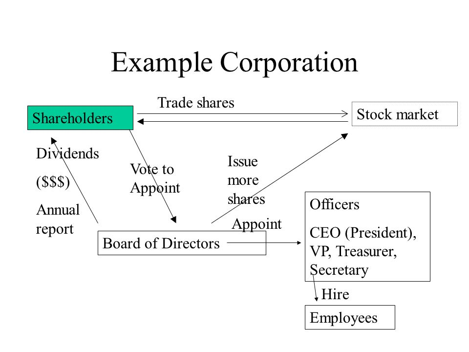 Example Corporation Shareholders Trade shares Stock market Vote to Appoint Board of Directors Officers CEO (President), VP, Treasurer, Secretary Appoint Hire Employees Dividends ($$$) Annual report Issue more shares