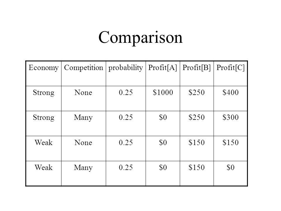 Comparison EconomyCompetitionprobabilityProfit[A]Profit[B]Profit[C] StrongNone0.25$1000$250$400 StrongMany0.25$0$250$300 WeakNone0.25$0$150 WeakMany0.25$0$150$0