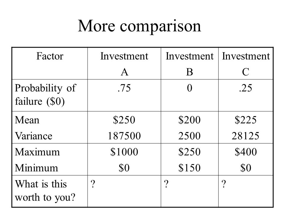 More comparison FactorInvestment A Investment B Investment C Probability of failure ($0).750.25 Mean Variance $250 187500 $200 2500 $225 28125 Maximum Minimum $1000 $0 $250 $150 $400 $0 What is this worth to you.