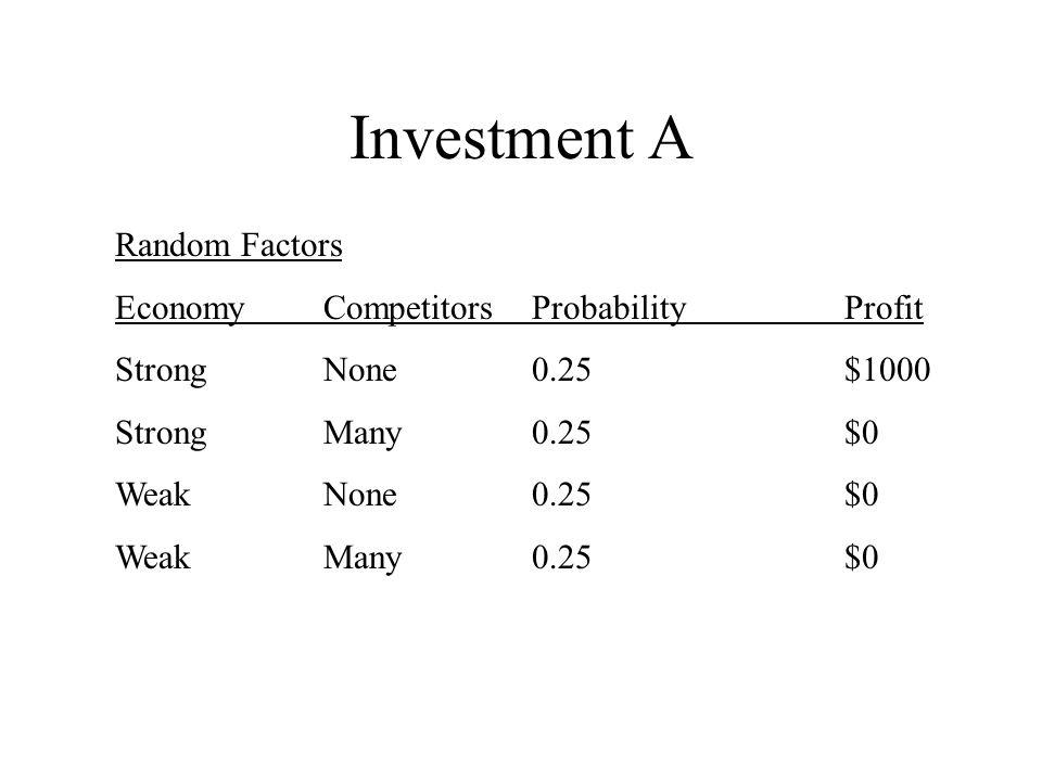 Investment A Random Factors EconomyCompetitorsProbabilityProfit StrongNone0.25$1000 StrongMany0.25$0 WeakNone0.25$0 WeakMany0.25$0