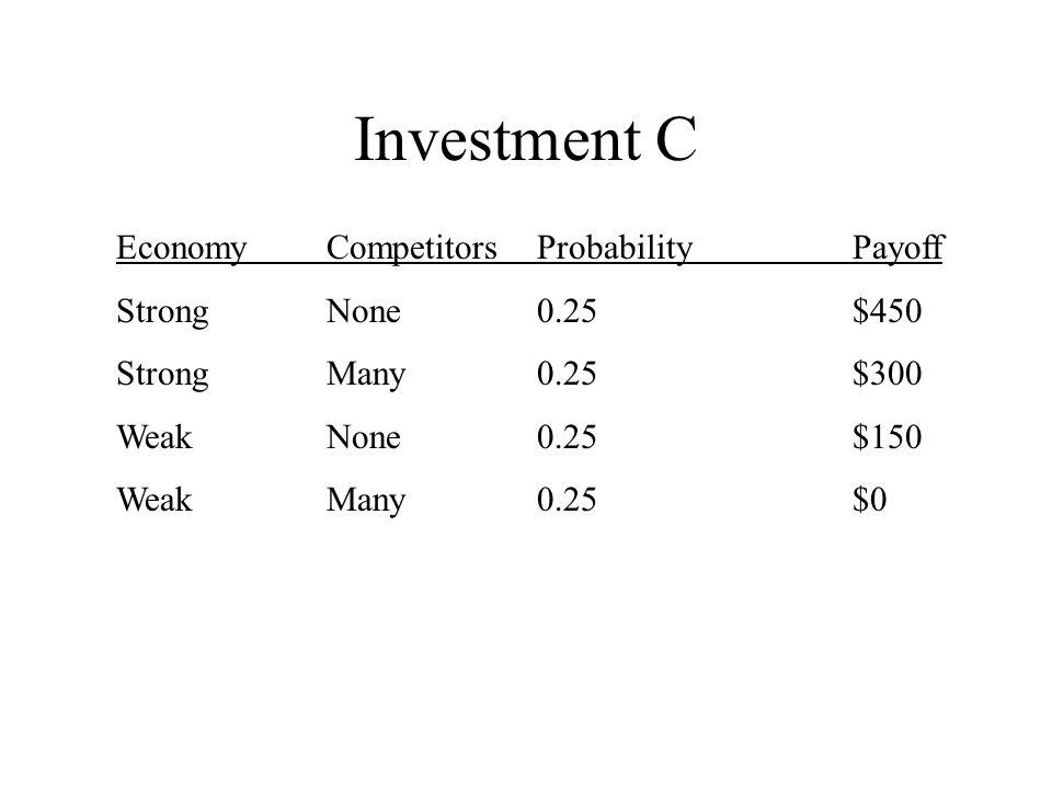Investment C EconomyCompetitorsProbabilityPayoff StrongNone0.25$450 StrongMany0.25$300 WeakNone0.25$150 WeakMany0.25$0