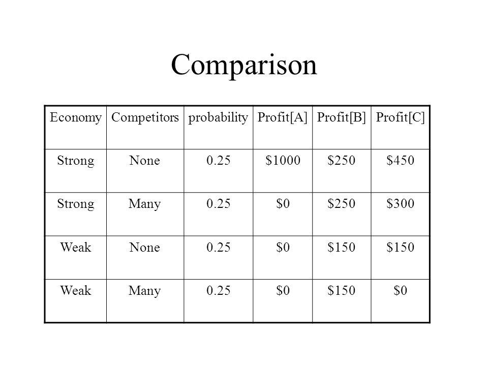 Comparison EconomyCompetitorsprobabilityProfit[A]Profit[B]Profit[C] StrongNone0.25$1000$250$450 StrongMany0.25$0$250$300 WeakNone0.25$0$150 WeakMany0.25$0$150$0