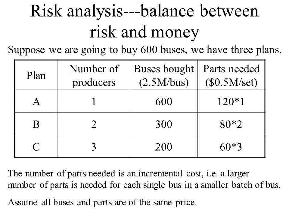 Risk analysis---balance between risk and money Suppose we are going to buy 600 buses, we have three plans. Plan Number of producers Buses bought (2.5M