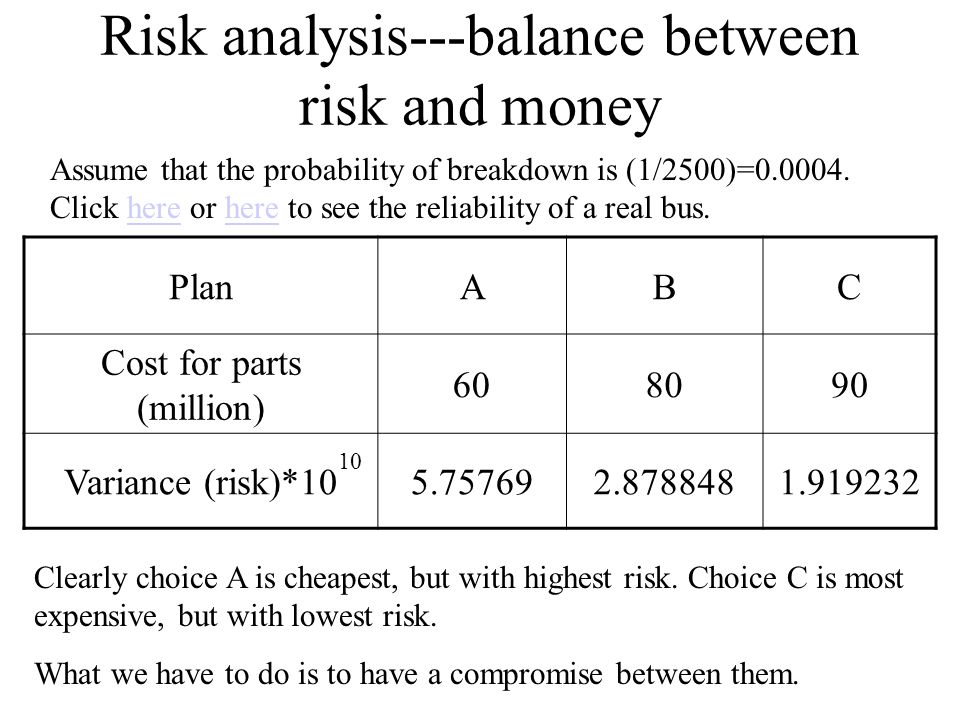 Risk analysis---balance between risk and money Assume that the probability of breakdown is (1/2500)=0.0004. Click here or here to see the reliability