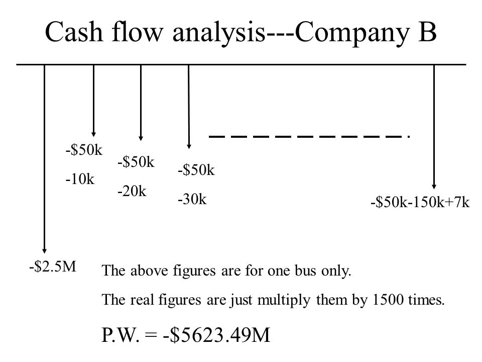 Cash flow analysis---Company B The above figures are for one bus only. The real figures are just multiply them by 1500 times. P.W. = -$5623.49M -$50k-