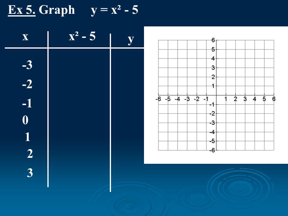 Ex 5. Graph y = x² - 5 x x² - 5 y -3 -2 0 1 2 3