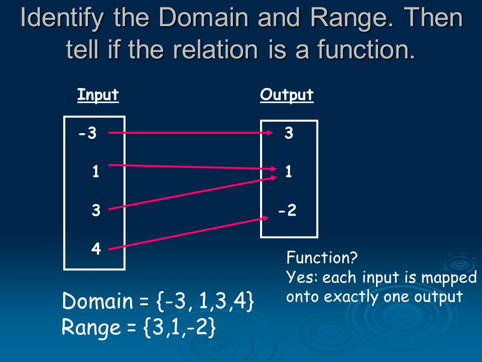 Identify the Domain and Range. Then tell if the relation is a function. Input Output -3 3 1 3 -2 4 Domain = {-3, 1,3,4} Range = {3,1,-2} Function? Yes