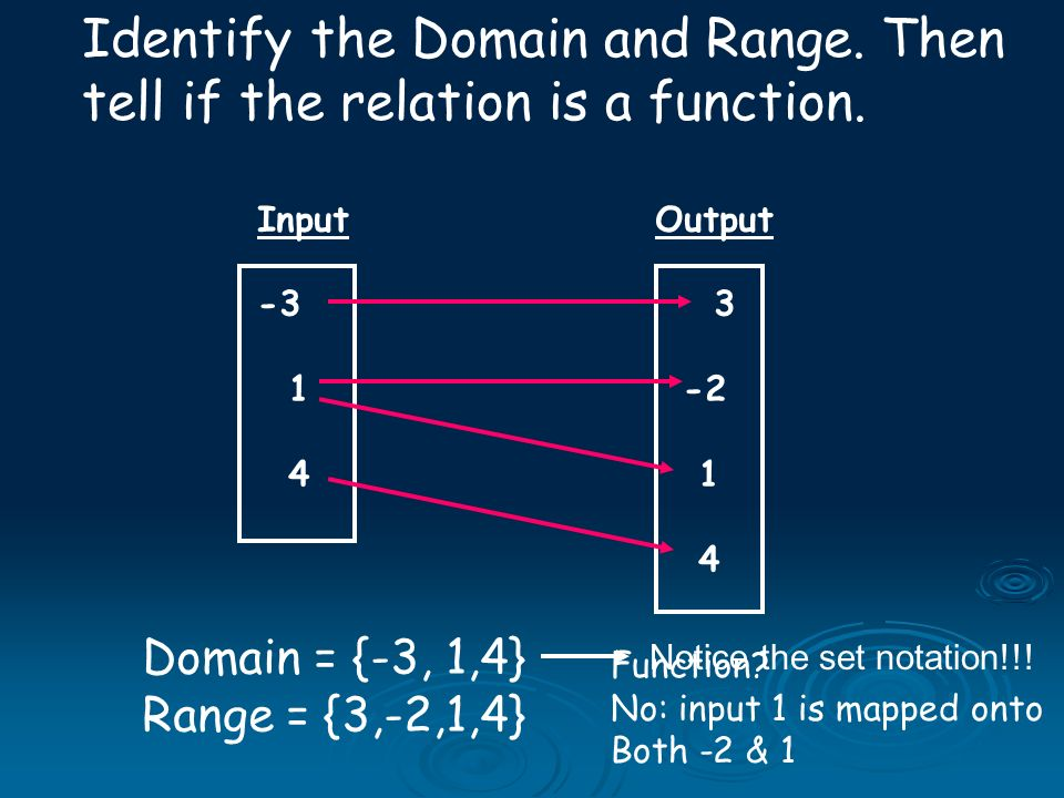 Input Output -3 3 1-2 4 1 4 Identify the Domain and Range. Then tell if the relation is a function. Domain = {-3, 1,4} Range = {3,-2,1,4} Function? No