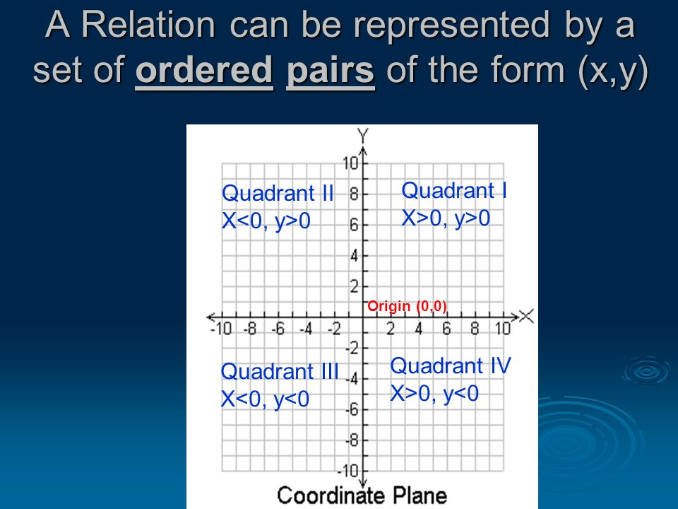 A Relation can be represented by a set of ordered pairs of the form (x,y) Quadrant I X>0, y>0 Quadrant II X 0 Quadrant III X<0, y<0 Quadrant IV X>0, y