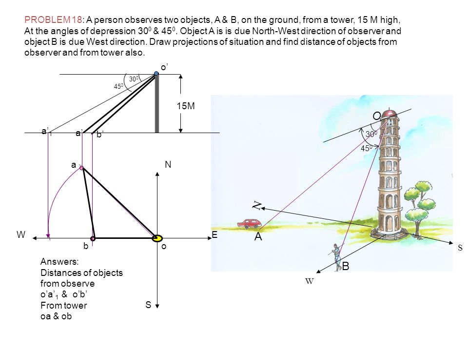 PROBLEM 18: A person observes two objects, A & B, on the ground, from a tower, 15 M high, At the angles of depression 30 0 & 45 0. Object A is is due