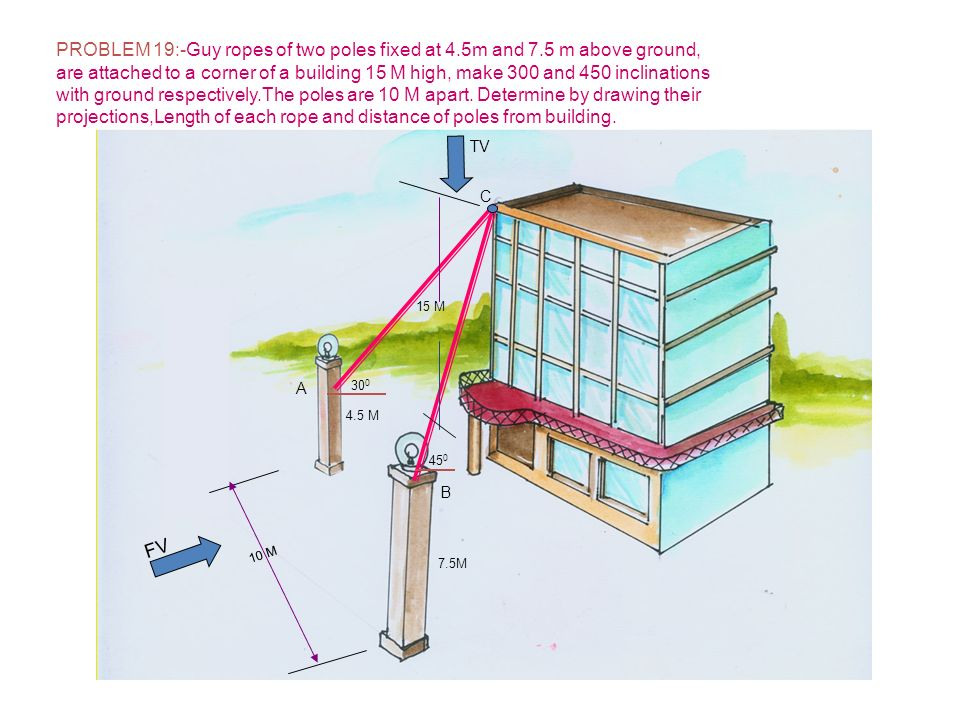 4.5 M 7.5M 30 0 45 0 10 M 15 M FV TV A B C PROBLEM 19:-Guy ropes of two poles fixed at 4.5m and 7.5 m above ground, are attached to a corner of a buil