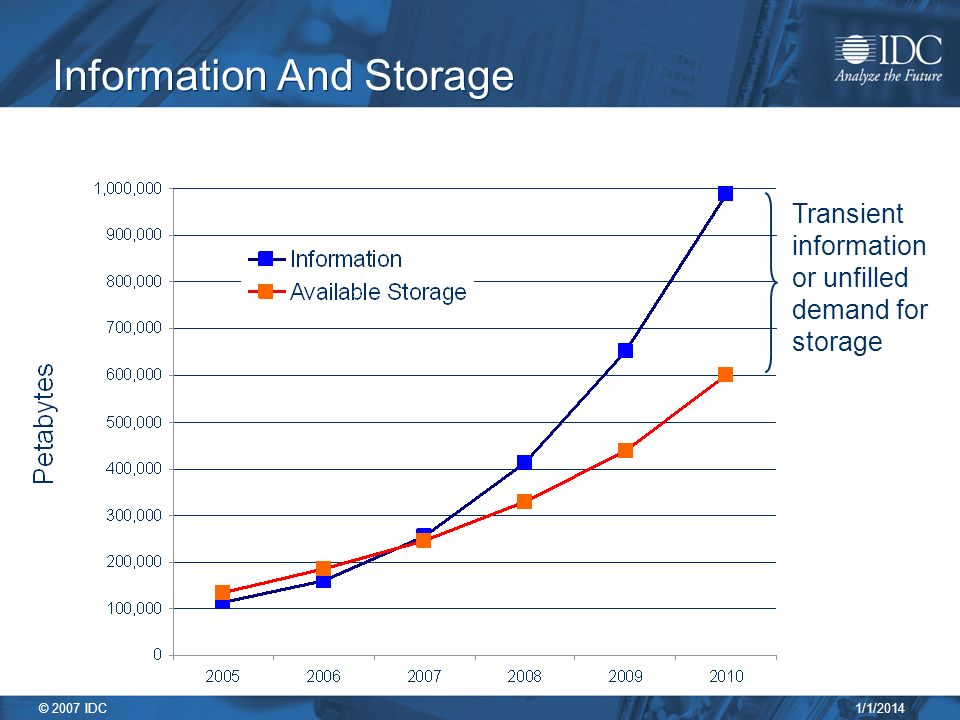 1/1/2014 © 2007 IDC Information And Storage Transient information or unfilled demand for storage