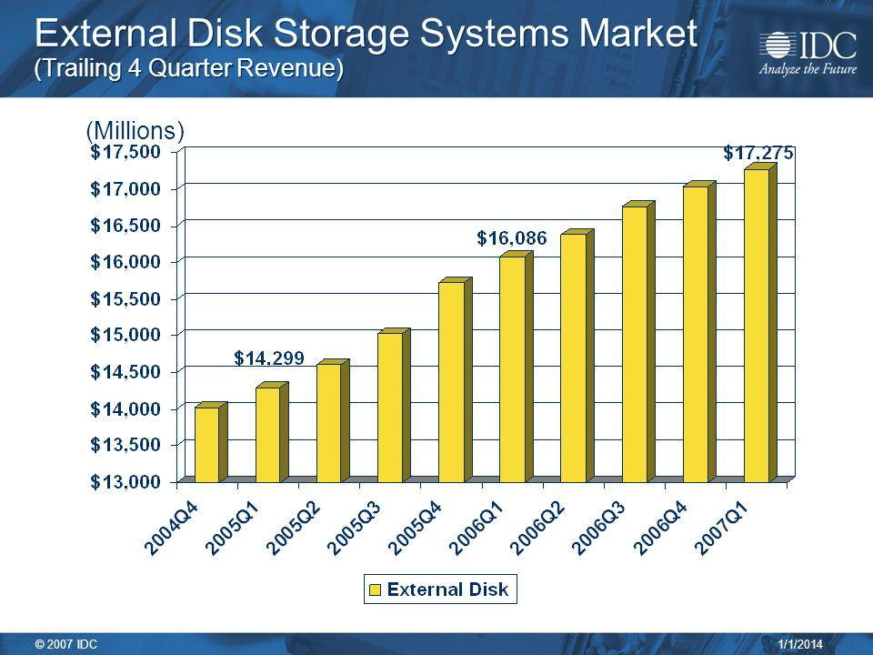 1/1/2014 © 2007 IDC External Disk Storage Systems Market (Trailing 4 Quarter Revenue) (Millions)