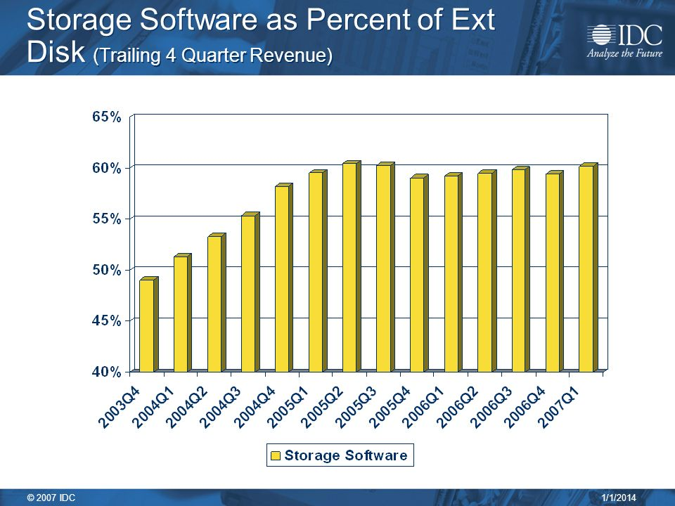 1/1/2014 © 2007 IDC Storage Software as Percent of Ext Disk (Trailing 4 Quarter Revenue)