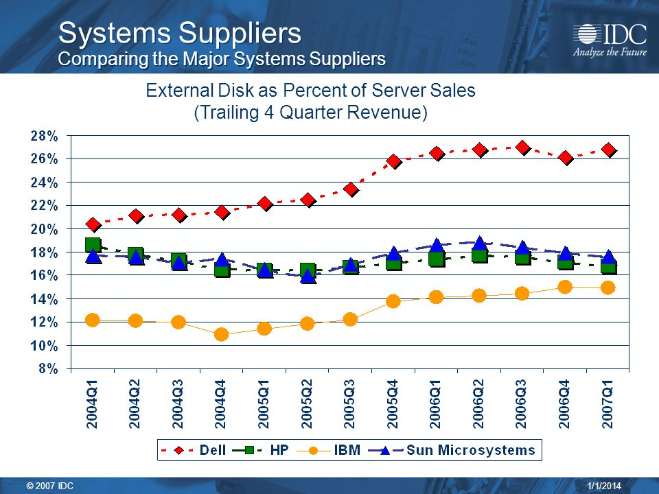 1/1/2014 © 2007 IDC Systems Suppliers Comparing the Major Systems Suppliers External Disk as Percent of Server Sales (Trailing 4 Quarter Revenue)