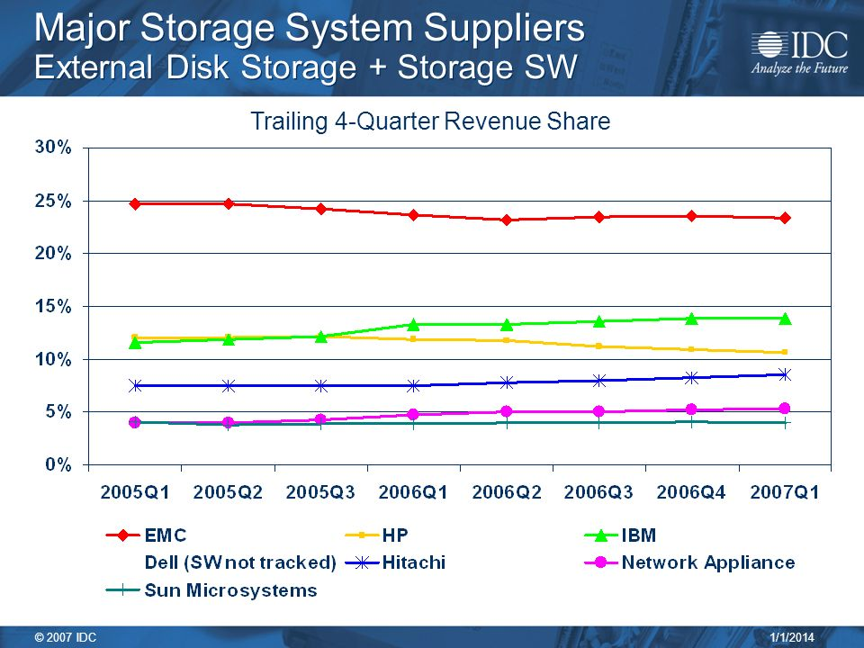 1/1/2014 © 2007 IDC Major Storage System Suppliers External Disk Storage + Storage SW Trailing 4-Quarter Revenue Share
