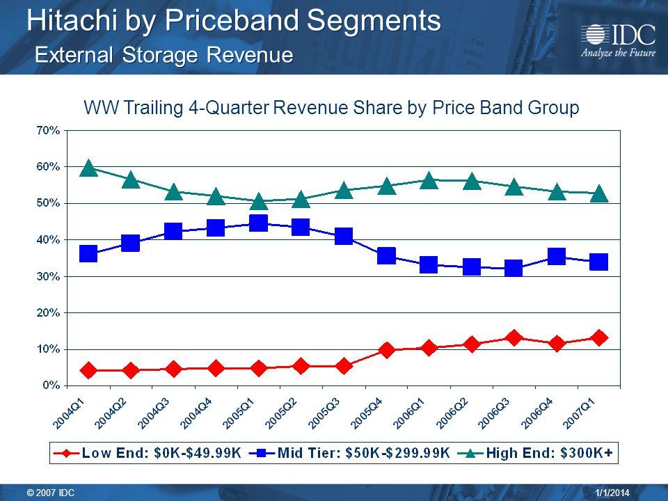 1/1/2014 © 2007 IDC Hitachi by Priceband Segments External Storage Revenue WW Trailing 4-Quarter Revenue Share by Price Band Group