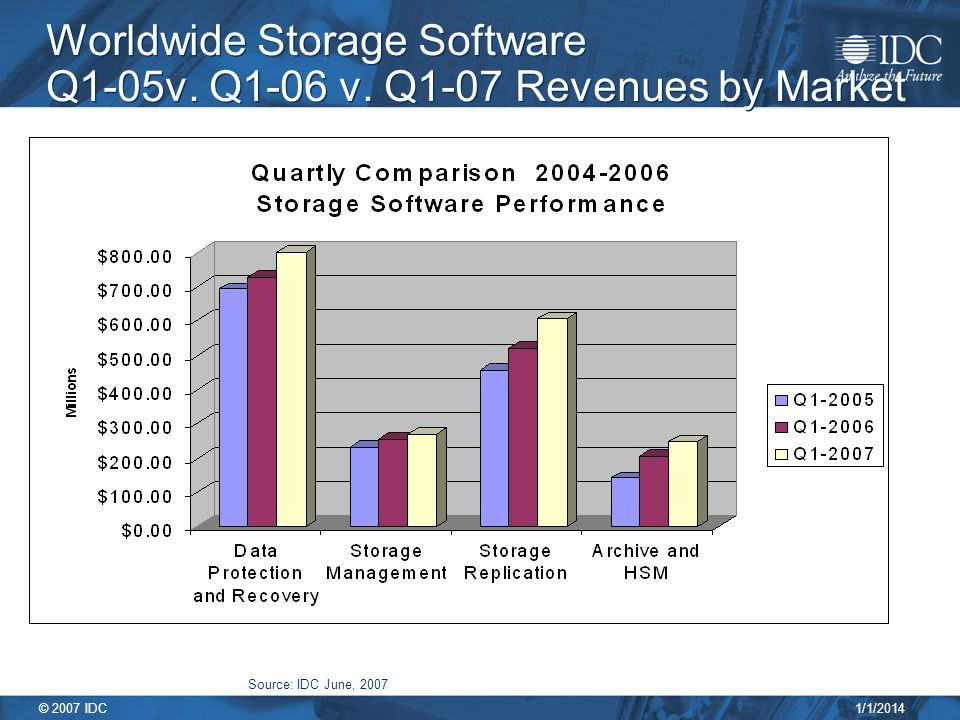 1/1/2014 © 2007 IDC Worldwide Storage Software Q1-05v.