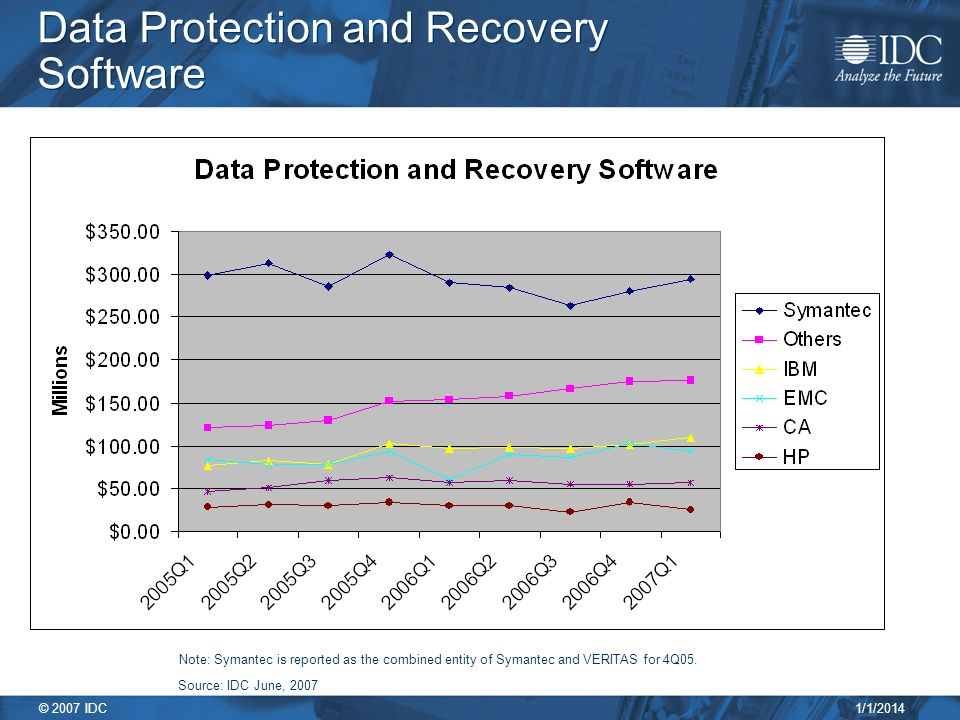 1/1/2014 © 2007 IDC Data Protection and Recovery Software Note: Symantec is reported as the combined entity of Symantec and VERITAS for 4Q05.