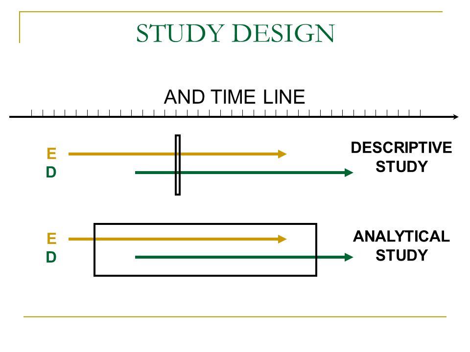 Descriptive studies Correlation study Cross sectional study Case study i.e.