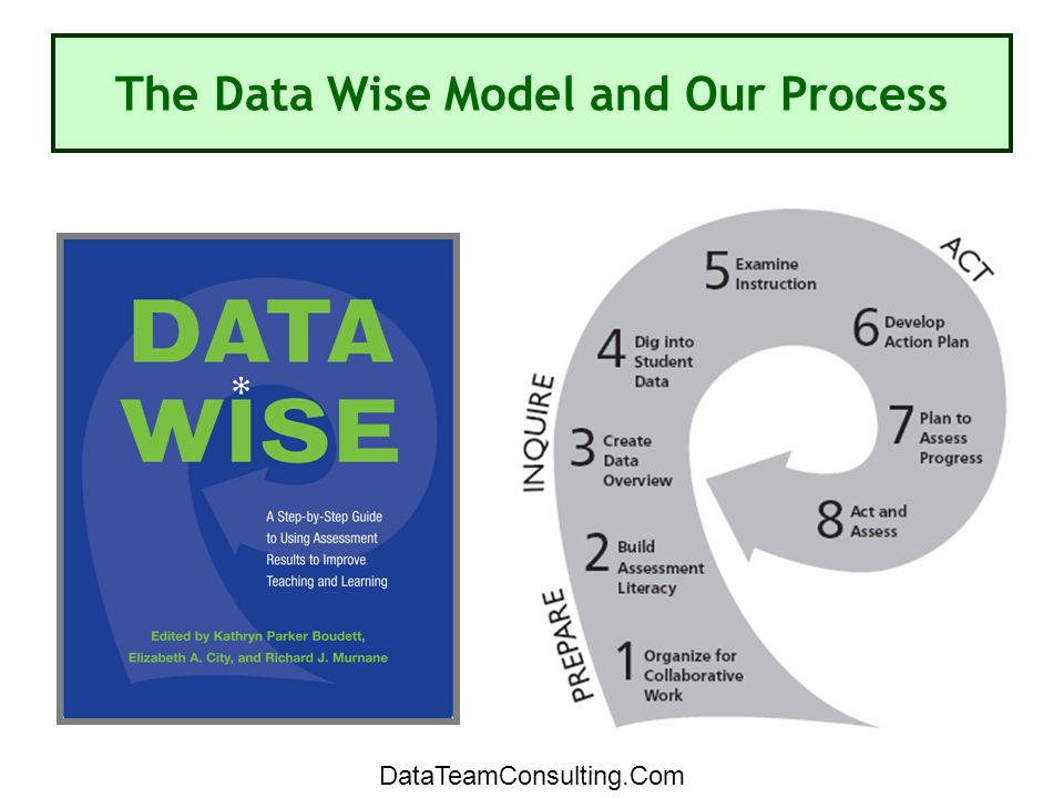 The Data Wise Model and Our Process DataTeamConsulting.Com