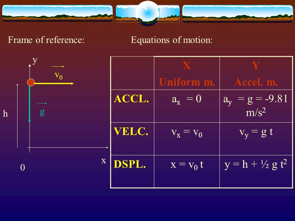 x y 0 Frame of reference: h v0v0 Equations of motion: X Uniform m. Y Accel. m. ACCL.a x = 0a y = g = -9.81 m/s 2 VELC.v x = v 0 v y = g t DSPL.x = v 0