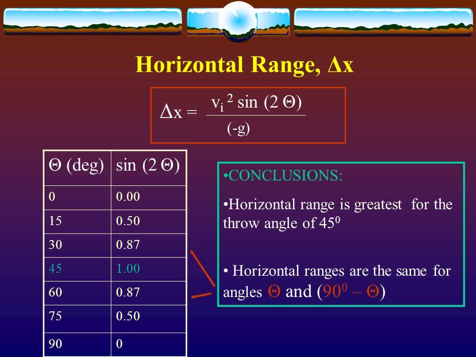 Horizontal Range, Δx Δ x = v i 2 sin (2 Θ) (-g) Θ (deg)sin (2 Θ) 00.00 150.50 300.87 451.00 600.87 750.50 900 CONCLUSIONS: Horizontal range is greates