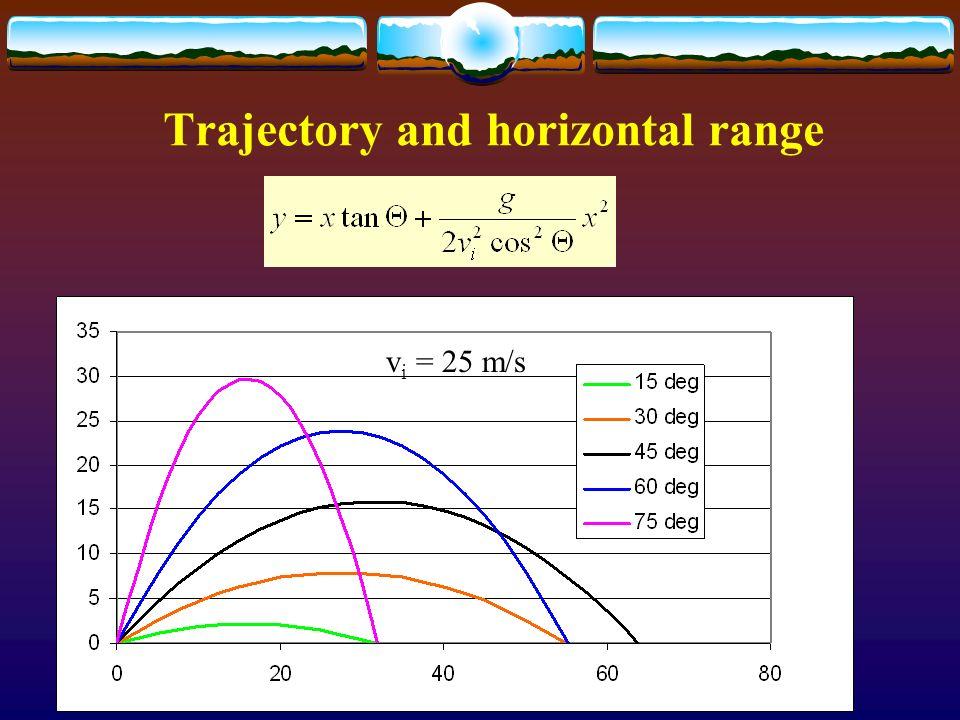 Trajectory and horizontal range v i = 25 m/s