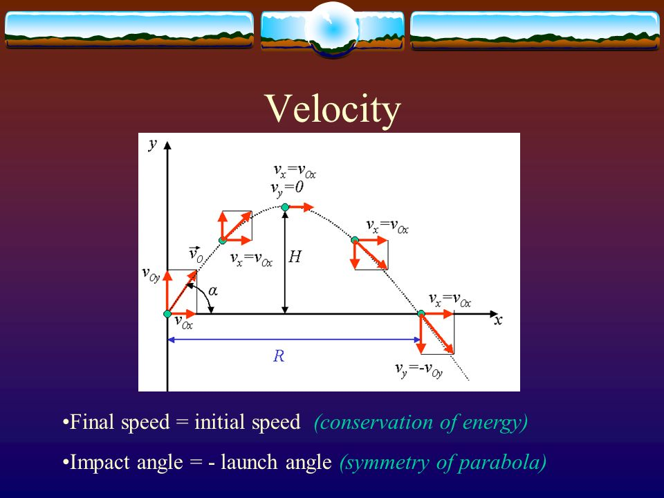 Velocity Final speed = initial speed (conservation of energy) Impact angle = - launch angle (symmetry of parabola)
