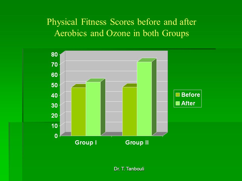 Dr. T. Tanbouli Physical Fitness Scores before and after Aerobics and Ozone in both Groups