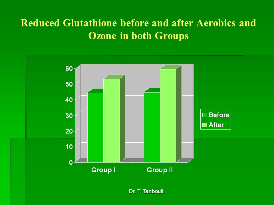 Dr. T. Tanbouli Reduced Glutathione before and after Aerobics and Ozone in both Groups
