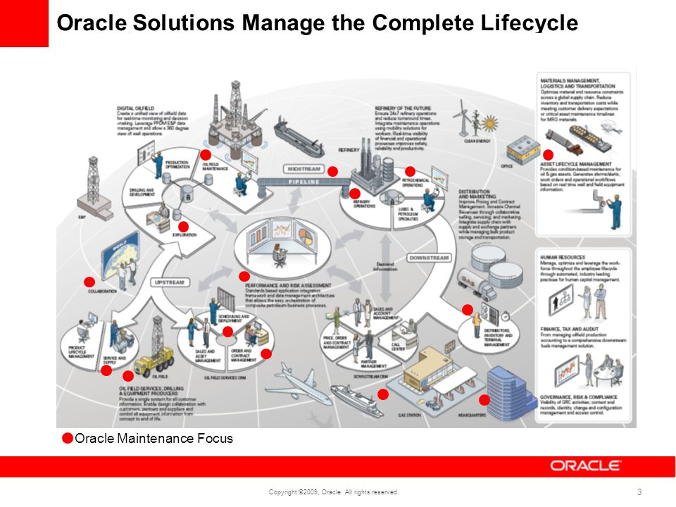 Copyright ©2009, Oracle. All rights reserved. 3 Oracle Solutions Manage the Complete Lifecycle Oracle Maintenance Focus