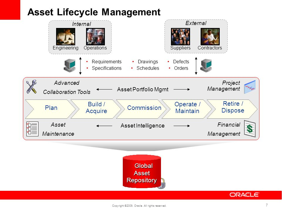 Copyright ©2009, Oracle. All rights reserved. 7 Asset Lifecycle Management Plan Build / Acquire Operate / Maintain Retire / Dispose Commission Project