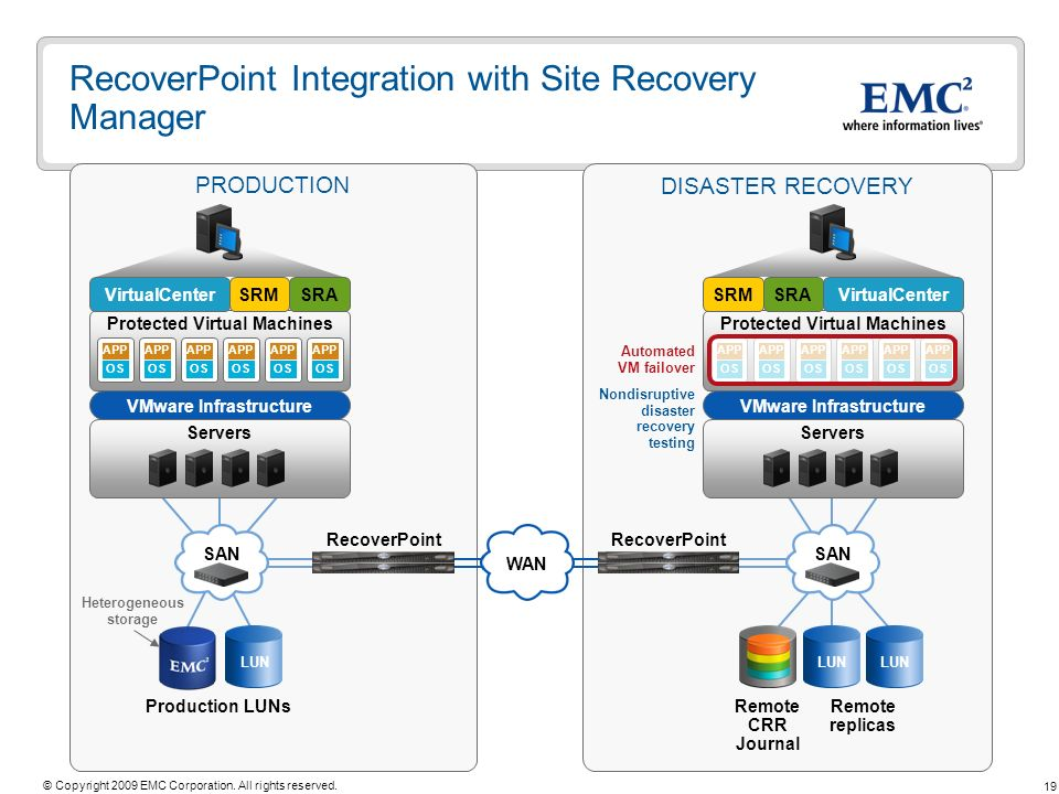 19 © Copyright 2009 EMC Corporation. All rights reserved. RecoverPoint Integration with Site Recovery Manager PRODUCTION DISASTER RECOVERY Remote repl