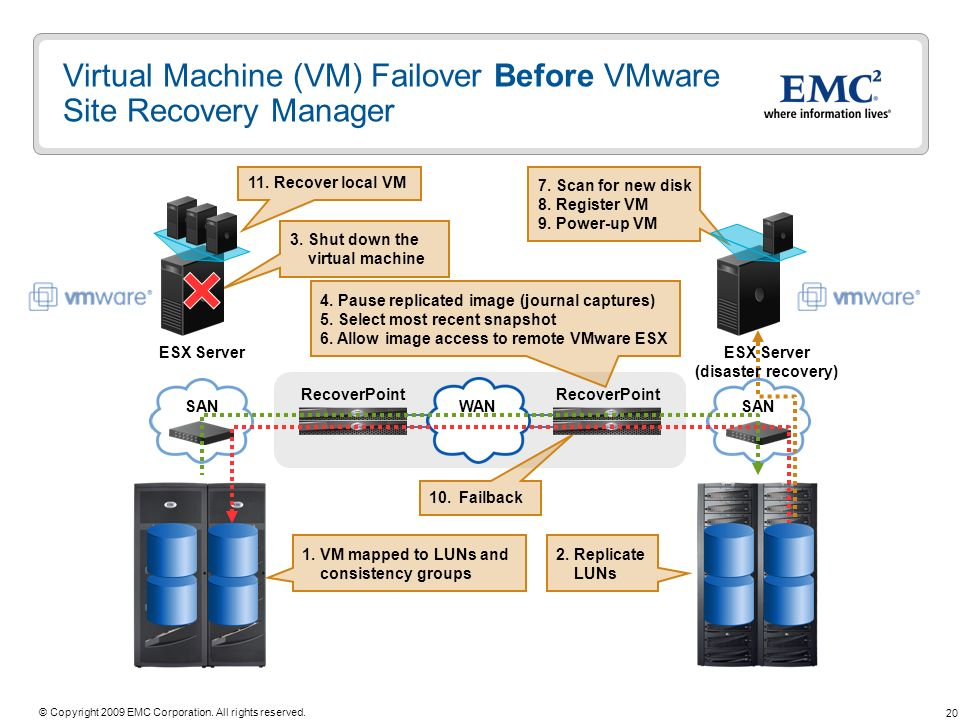 20 © Copyright 2009 EMC Corporation. All rights reserved. WAN SAN Virtual Machine (VM) Failover Before VMware Site Recovery Manager ESX Server SAN 2.R