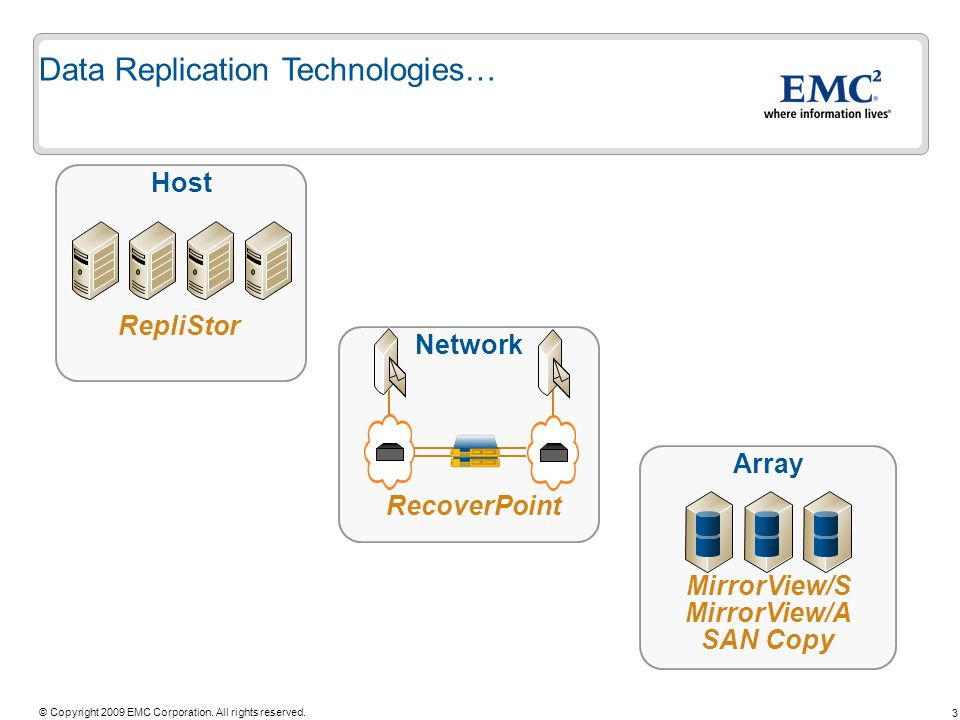 3 © Copyright 2009 EMC Corporation. All rights reserved. Host RepliStor Array MirrorView/S MirrorView/A SAN Copy Network RecoverPoint Data Replication