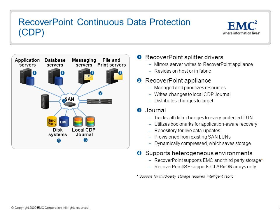 6 © Copyright 2009 EMC Corporation. All rights reserved. RecoverPoint Continuous Data Protection (CDP) RecoverPoint splitter drivers –Mirrors server w