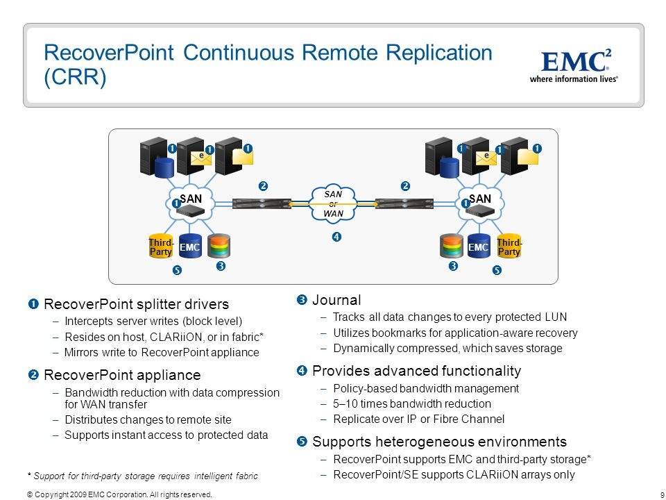 9 © Copyright 2009 EMC Corporation. All rights reserved. RecoverPoint Continuous Remote Replication (CRR) RecoverPoint splitter drivers –Intercepts se