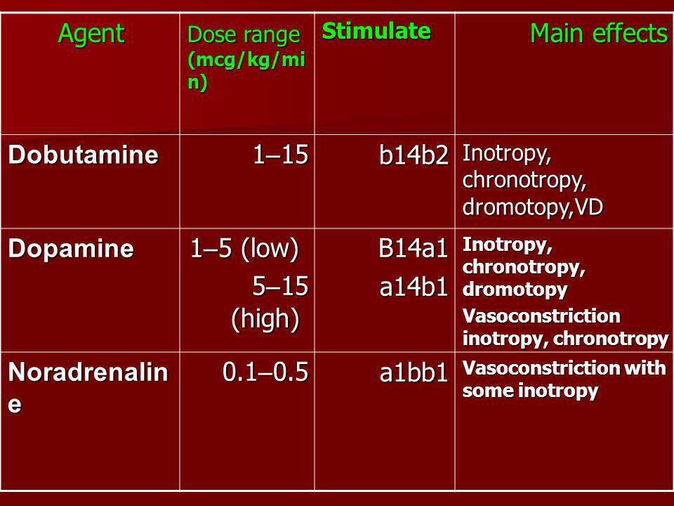 Main effects Stimulate Dose range (mcg/kg/mi n) Agent Inotropy, chronotropy, dromotopy,VD b14b2 1 – 15 Dobutamine Inotropy, chronotropy, dromotopy Vas