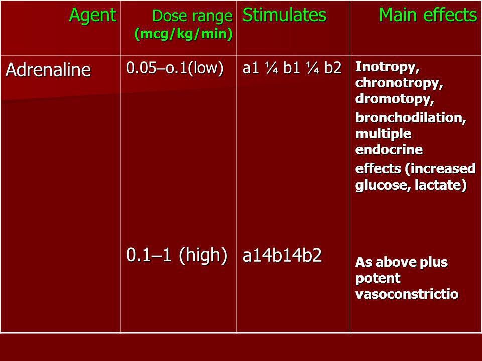 Main effects Stimulates Dose range (mcg/kg/min) Agent Inotropy, chronotropy, dromotopy, bronchodilation, multiple endocrine effects (increased glucose