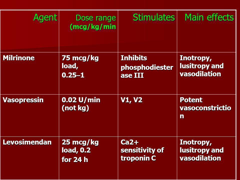Main effects Stimulates Dose range (mcg/kg/min Agent Inotropy, lusitropy and vasodilation Inhibits phosphodiester ase III 75 mcg/kg load, 0.25 – 1 Mil