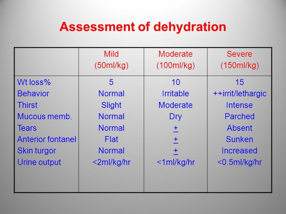 Assessment of dehydration Severe (150ml/kg) Moderate (100ml/kg) Mild (50ml/kg) 15 ++irrit/lethargic Intense Parched Absent Sunken Increased <0.5ml/kg/