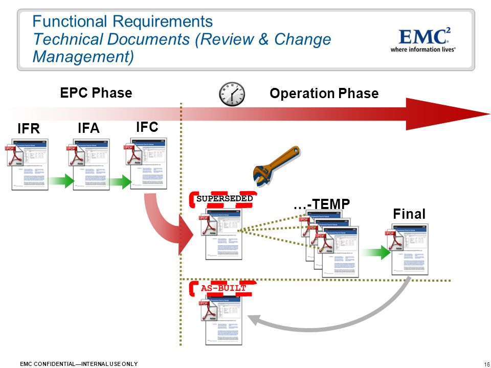 16 EMC CONFIDENTIALINTERNAL USE ONLY IFR IFA IFC AS-BUILT EPC Phase Operation Phase …-TEMP Final AS-BUILT SUPERSEDED Functional Requirements Technical
