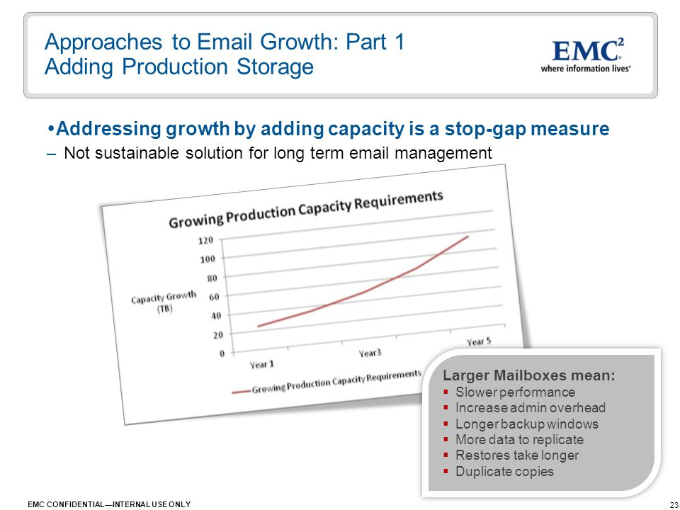 23 EMC CONFIDENTIALINTERNAL USE ONLY Addressing growth by adding capacity is a stop-gap measure –Not sustainable solution for long term email manageme