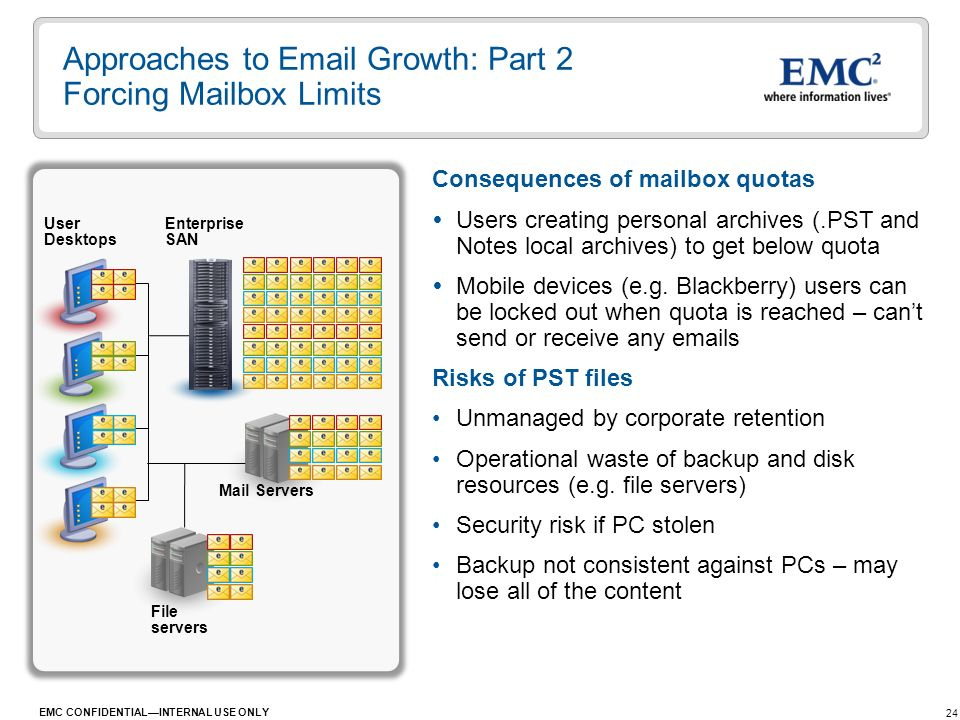 24 EMC CONFIDENTIALINTERNAL USE ONLY Approaches to Email Growth: Part 2 Forcing Mailbox Limits Consequences of mailbox quotas Users creating personal