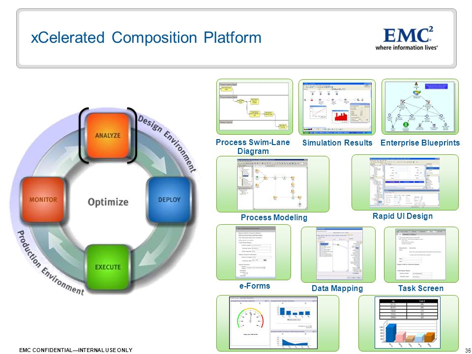35 EMC CONFIDENTIALINTERNAL USE ONLY xCelerated Composition Platform Process Swim-Lane Diagram Simulation Results Enterprise Blueprints Process Modeli