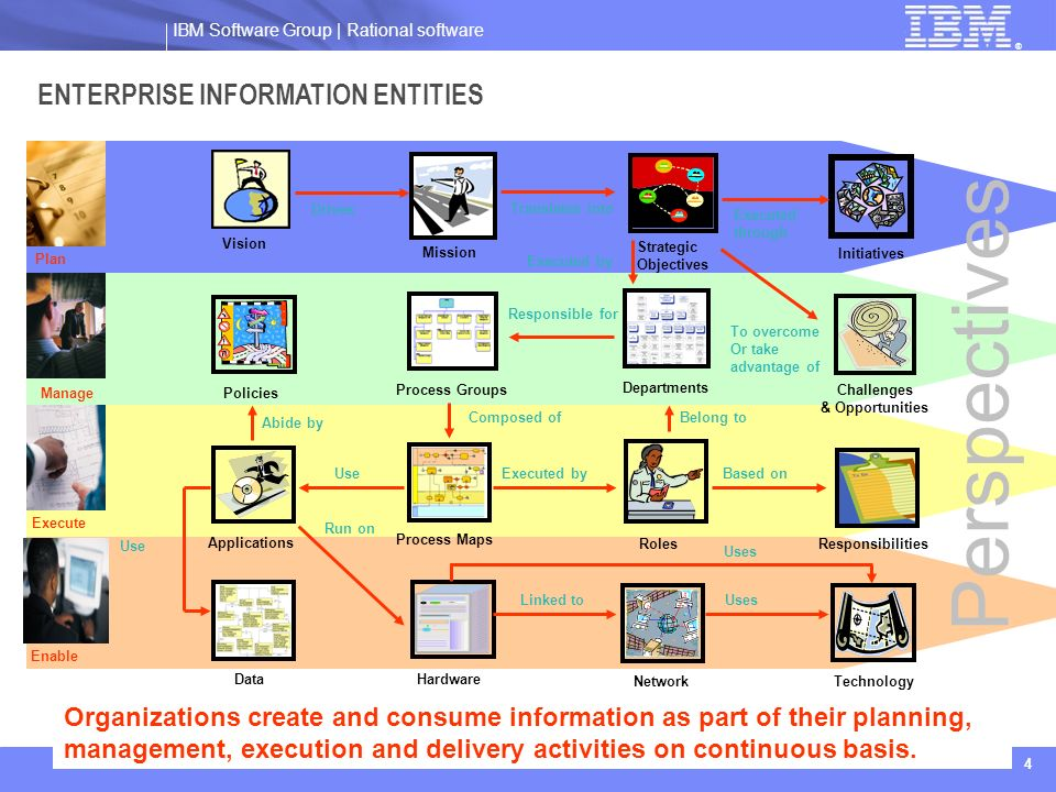 IBM Software Group | Rational software ® 4 ENTERPRISE INFORMATION ENTITIES Vision Strategic Objectives Initiatives Process Groups Process Maps Challen